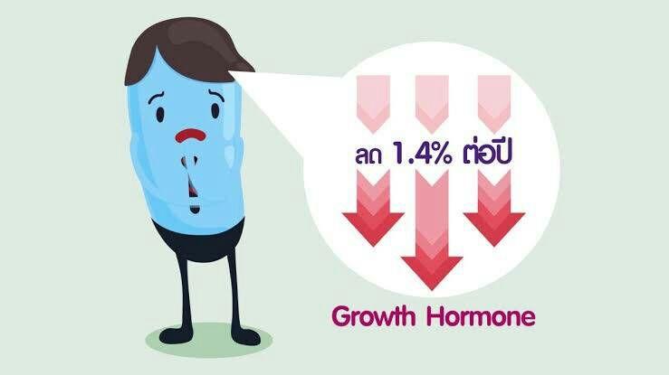 ฮอร์โมนGH